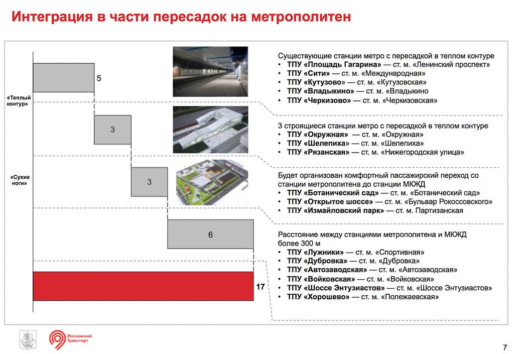 Интеграция МКЖД и метрополитена